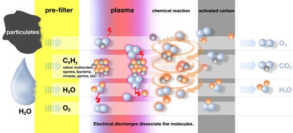 plazma_filtre_calisma_prensibi